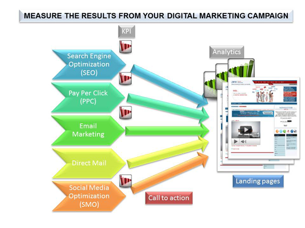 Image result for Online Marketing Experts in India, Internet search engine optimization Experts in India